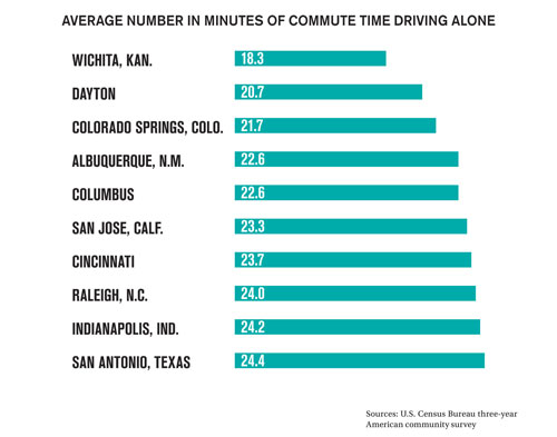 By the Numbers: Commute Time